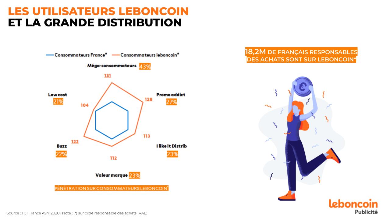leboncoin Publicité soutient tous les annonceurs secteur grande distribution