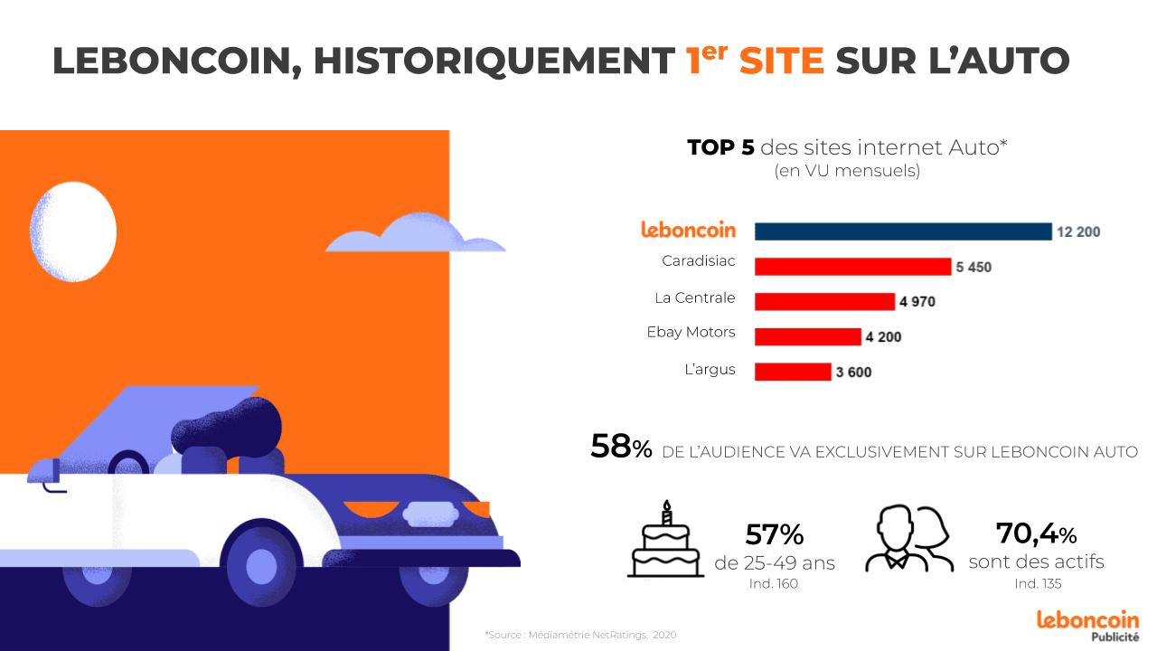 leboncoin Publicité soutient tous les annonceurs secteur automobile