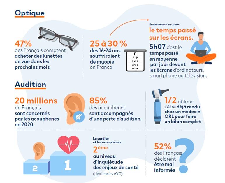 infographie enjeux de sante marches optique et audition leboncoin Publicite