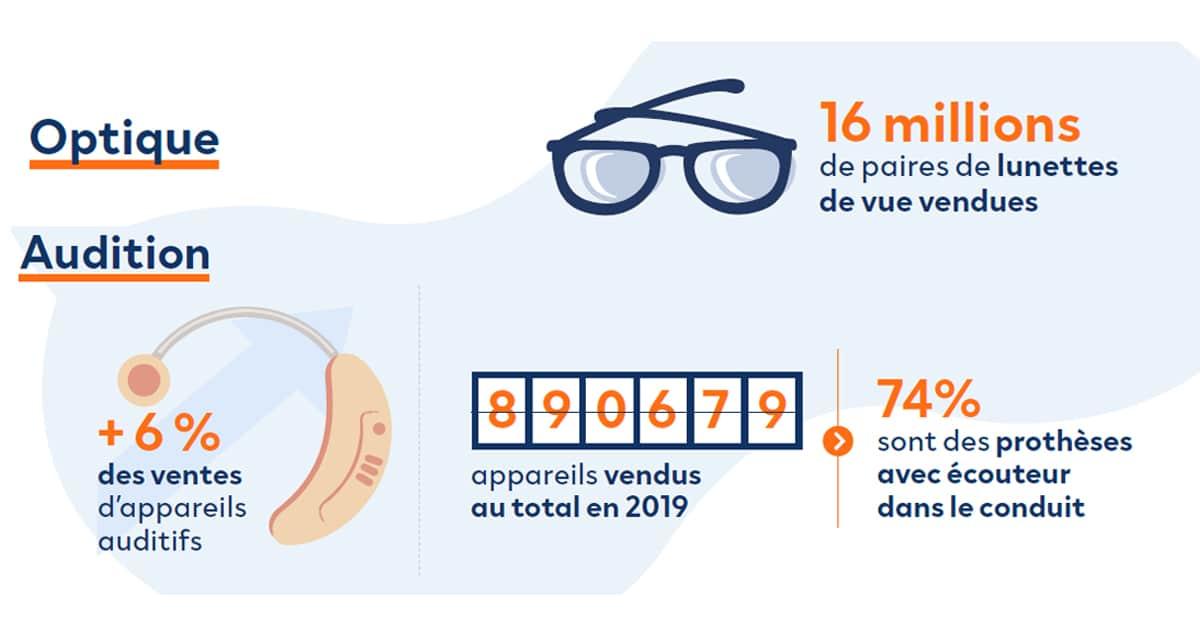 infographie croissance marches optique et audition leboncoin Publicite