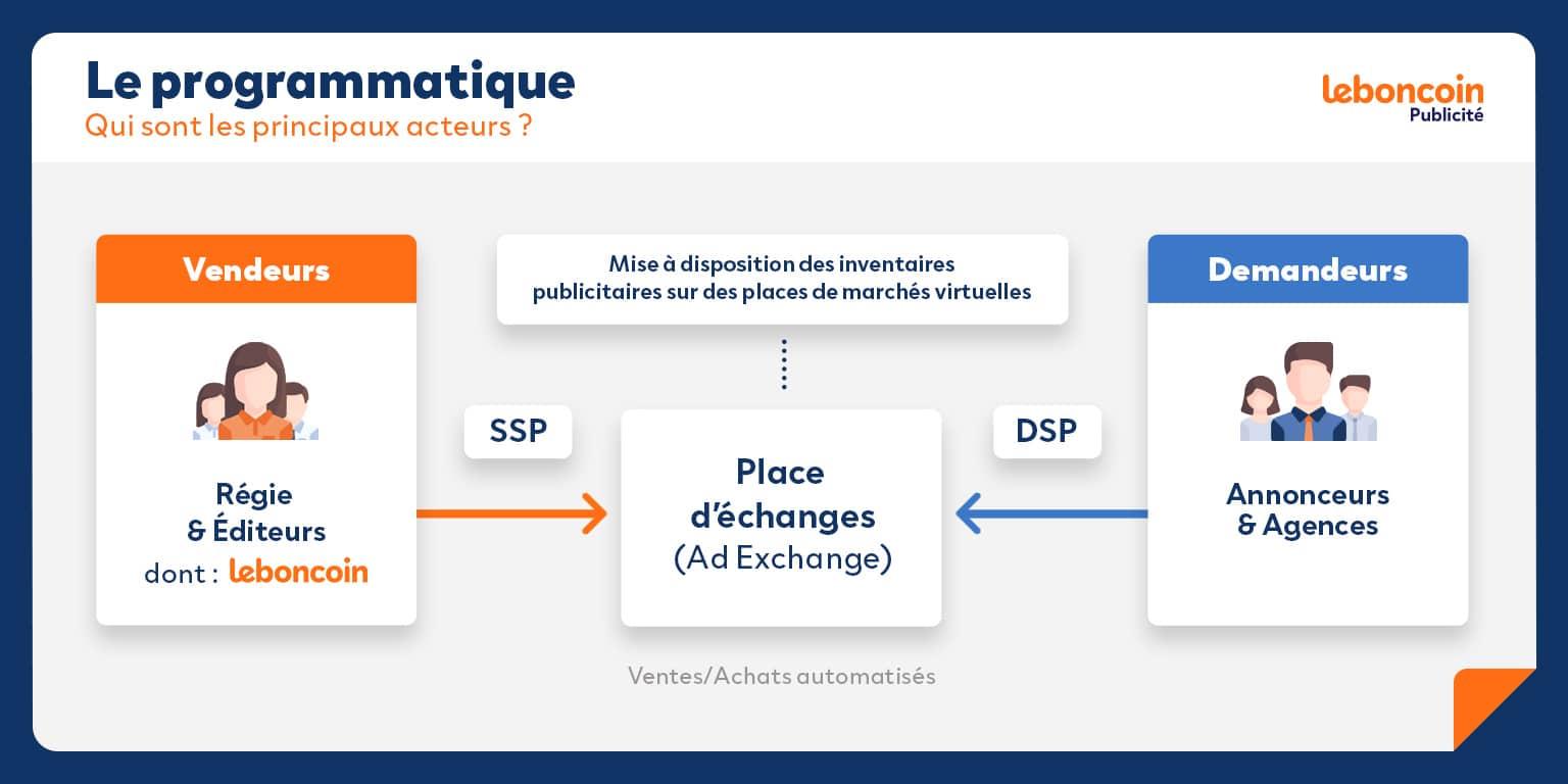 DSP, SSP, ad exchange, les acteurs du programmatique