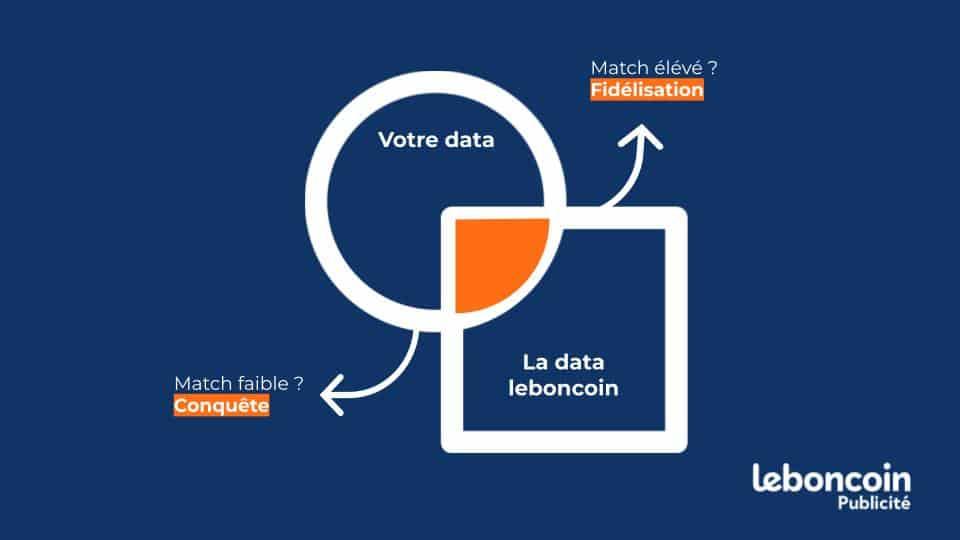 croiser votre data avec la data leboncoin