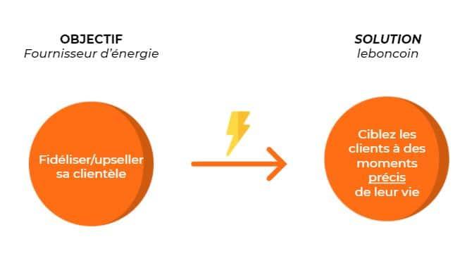 Conquerir ou fideliser sa clientele fournisseur energie avec leboncoin Publicite