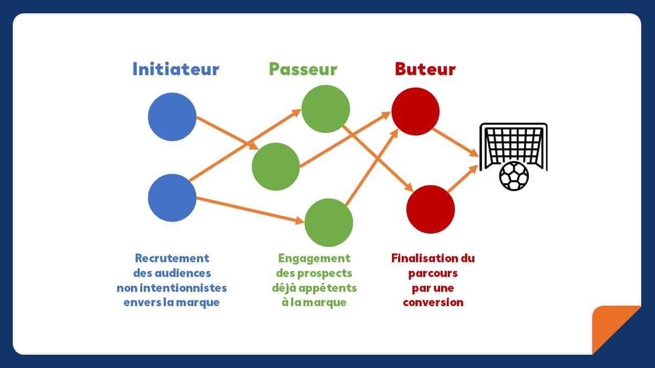 comment faire de la publicite sur leboncoin influence le parcours d'achat d'un internaute schema explicatif 2